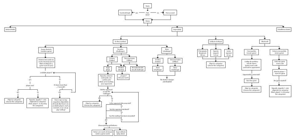 Mapa Arquitectura de la Informacion